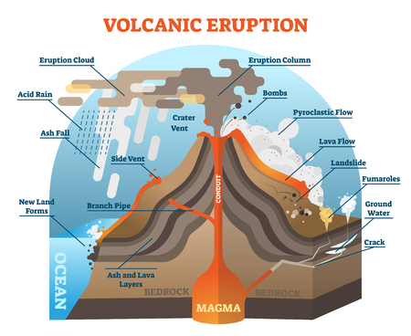 Volcanic eruption vector illustration scheme with isometric terrain diagram.
