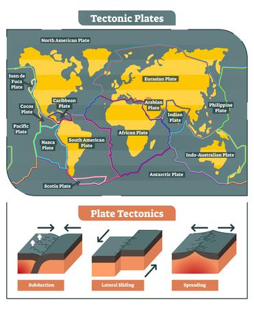 Tectonic Plates wereldkaartcollectie, diagram en tektonische bewegingsillustraties.