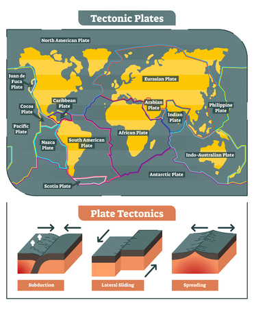 Tectonic Plates world map collection, diagram and tectonic movement illustrations. Иллюстрация