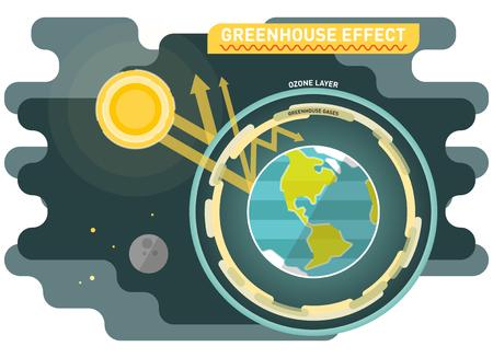 温室効果図、オゾンと温室効果ガス層を持つ太陽と惑星地球を用いてグラフィックベクトル図。