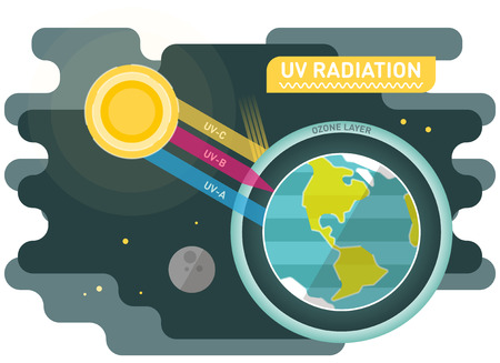 UV radiation diagram, graphic vector illustration with sun and planet earth. Иллюстрация