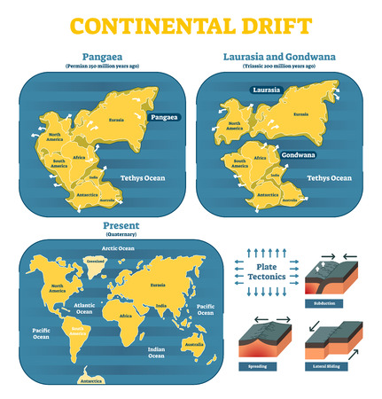 Continental drift chronological movement, historical timeline with earth continents: Pangaea, Laurasia, Gondwana. Vector illustration world map.