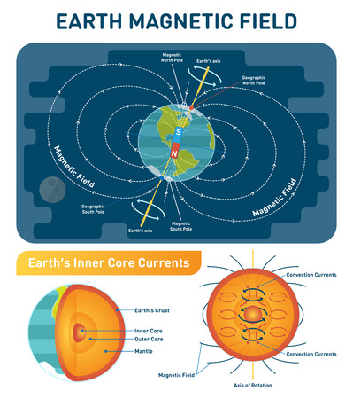 Earth Magnetic Field scientific vector illustration diagram with south, north poles, earth rotation axis and inner core convection currents. Earth cross section inner layers - crust, mantle and core. Stock Illustratie