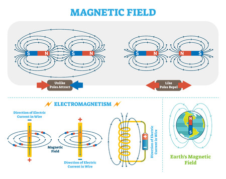 Scientific Magnetic Field and Electromagnetism illustration scheme. Stock Illustratie