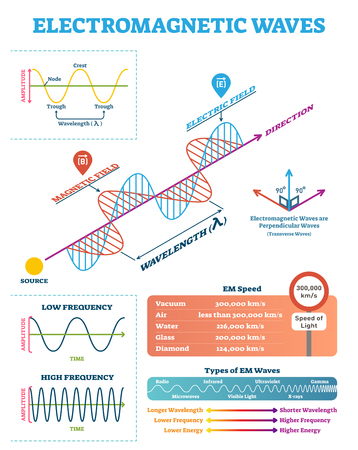 Scientific Electromagnetic Wave structure and parameters, vector illustration diagram with wavelength, amplitude, frequency, speed and wave types.