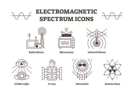 Electromagnetic spectrum outline vector icons, all wave types - radio, microwave, infrared, visible light, ultraviolet, x-ray and gamma waves. Creative science signs collection.