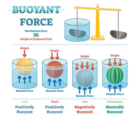 Buoyant force, illustrative educational physics diagram poster.