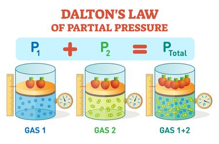 Wet van Dalton, chemische fysica voorbeeld informatie-poster met partiële drukwet. Educatieve vectorillustratie met gasdrukvergelijking.