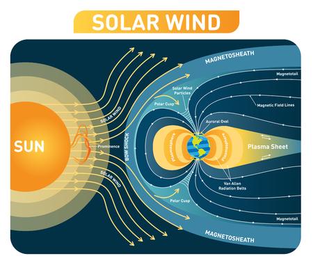 Diagrama de ilustración de vector de viento solar con campo magnético de tierra. Esquema de proceso con choque de arco, cúspide polar, plasmasfera, vaina magnetosa y lámina de plasma. Cartel educativo Ilustración de vector