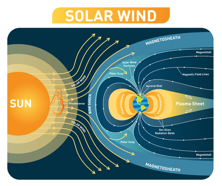 Solar wind vector illustration diagram with earth magnetic field. Process scheme with bow shock, polar cusp, plasmasphere, magnetosheath and plasma sheet. Educational poster.