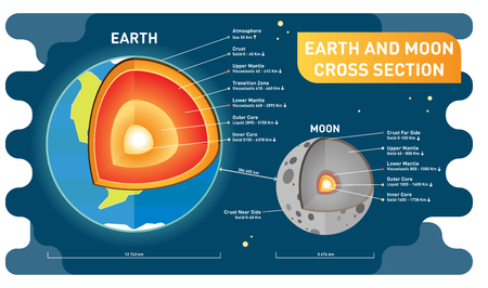 Earth and moon comparison cross section layers, size and distance. Educational science and cosmology information poster. Simple and clean vector illustration.