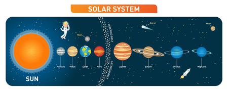 Solar system planets collection with sun, moon, asteroid belt, comet, astronaut character and rocket.