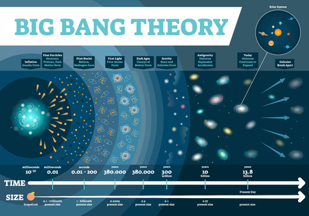 Big Bang theory vector illustration infographic. Universe time and size scale diagram with development stages from first particles to stars and galaxies to gravity and light. Scientific astronomy poster. Cosmos history map.