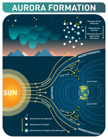 Aurora formation scientific cosmology infopgraphic poster. Solar wind and earth's magnetic field makes electrons to hit air molecules and molecules give off light as they calm down. Illustration