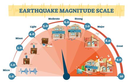 Diagramma di illustrazione vettoriale livelli di magnitudo terremoto, diagramma di attività sismica scala Richter con intensità di agitazione, dai mobili in movimento agli edifici che si infrangono.