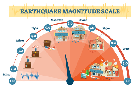 Earthquake magnitude levels vector illustration diagram, Richter scale seismic activity diagram with shaking intensity, from moving furniture to crashing buildings.