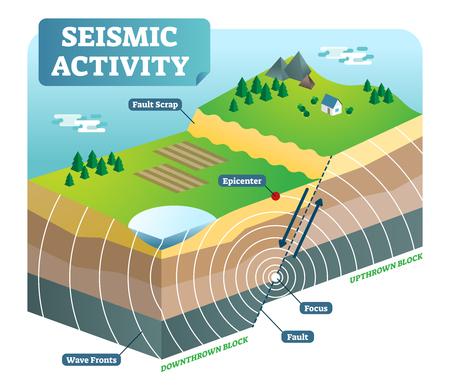 Diagramma all'aperto della scena della natura dell'illustrazione isometrica di vettore di attività sismica con due piatti commoventi ed epicentro del fuoco.