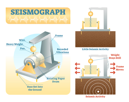 How seismograph works, vector illustration with isometric and side view diagrams. Seismology research data instrument. Çizim