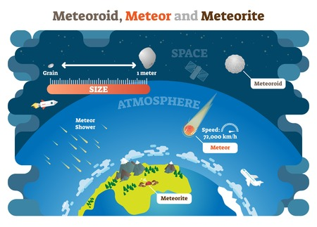 Meteoroid, Meteor and Meteorite vector illustration science diagram infographic. Planet earth atmosphere protection from collision with space objects. Ilustração Vetorial