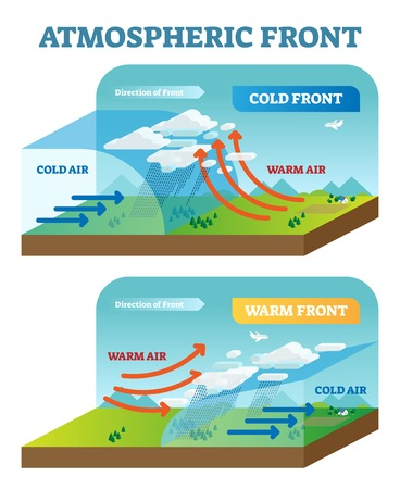 Atmospheric front vector illustration diagram with cold and warm front movement scheme.