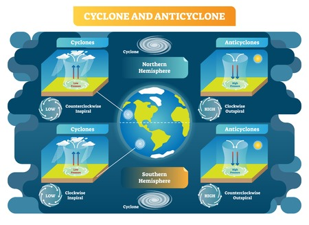 Cyclone and Anticyclone meteorology weather science vector illustration diagram. Spiral and pressure types scheme on northern and southern hemispheres.