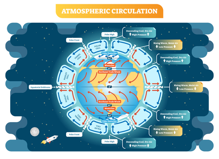 Atmospheric circulation vector illustration, meteorology weather scheme. Educational diagram poster with descending and rising air cycles around the globe.