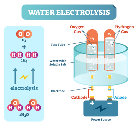 Water Electrolysis Process, Scientific Chemistry Diagram, Vector Illustration Educational Poster with power source.