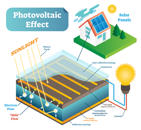 A Photovoltaic effect scientific technology vector illustration scheme with sunlight photons. Ilustração