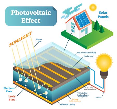 Uno schema di illustrazione vettoriale di tecnologia scientifica effetto fotovoltaico con fotoni di luce solare. Vettoriali