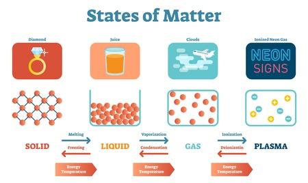 Manifesto dell'illustrazione di vettore di fisica scientifica ed educativa degli Stati di Mater con solidi, liquidi, gas e plasma. Stadi della struttura fisica e tra le transizioni.