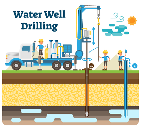 Water well drilling vector illustration diagram with derrick, water pipe, drilling process, workers and extracting clean drinking water from the ground.