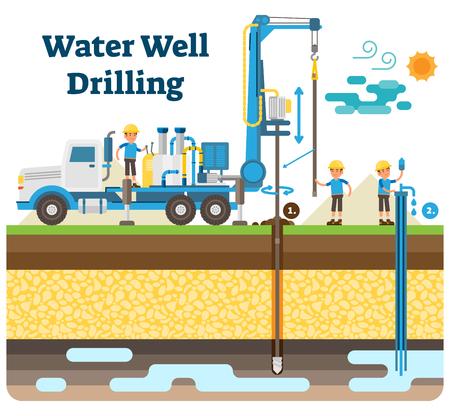 Waterput die vectorillustratiediagram met boortoren, waterpijp, boorproces, arbeiders boren en schoon drinkwater halen uit de grond. Stock Illustratie