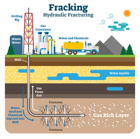 Hydraulische breken platte schematische vectorillustratie. Frackingproces met machines, boorplatform en gasrijke grondlagen. Stock Illustratie