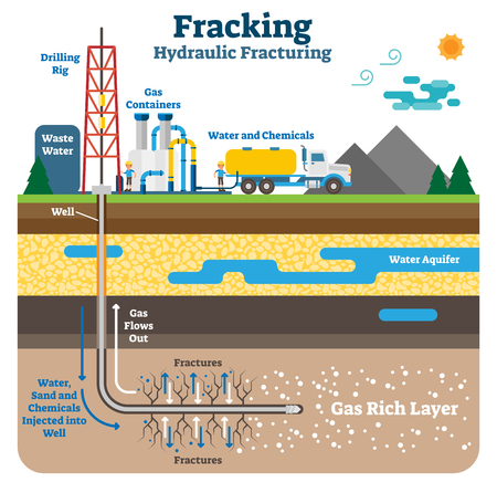 Hydraulic fracturing flat schematic vector illustration. Fracking process with machinery equipment, drilling rig and gas rich ground layers. Vettoriali