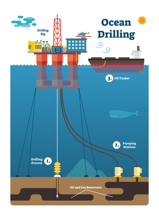 Ocean Drilling infographic diagram with oil and gas extracting process, flat vector illustration with pumping stations, resource reservoirs, drilling rig platform and oil tanker in marine scene.