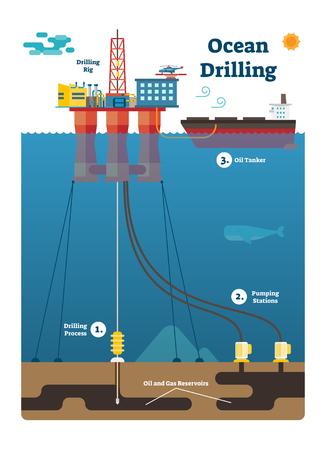 Diagramma infographic di perforazione dell'oceano con il processo di estrazione di petrolio e gas, illustrazione piana di vettore con le stazioni di pompaggio, i bacini idrici, la piattaforma della piattaforma di produzione e la petroliera nella scena marina.