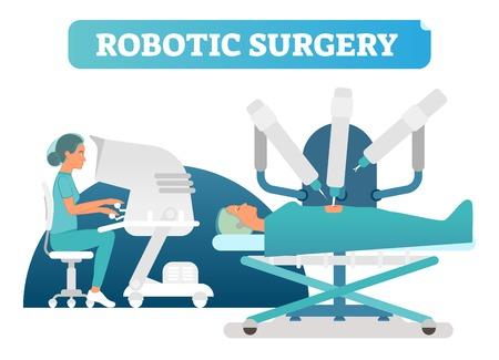 Roboterchirurgie-Gesundheitskonzept-Vektorillustrationsszene mit Patienten, Roboterarmen und Ärztin, die mit Steuerungen überwacht und unterstützt.