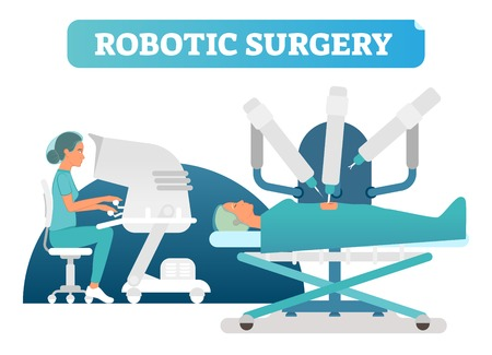 Robotic surgery health care concept vector illustration scene with patients, robotic arms, and female doctor monitoring and assisting with controllers.