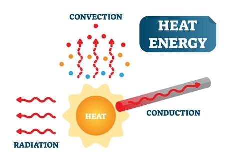 Wärmeenergie als Konvektion, Leitung und Strahlung, Posterdiagramm der Physikwissenschaft-Vektorillustration mit Sonne, Partikeln und Metallmaterial.