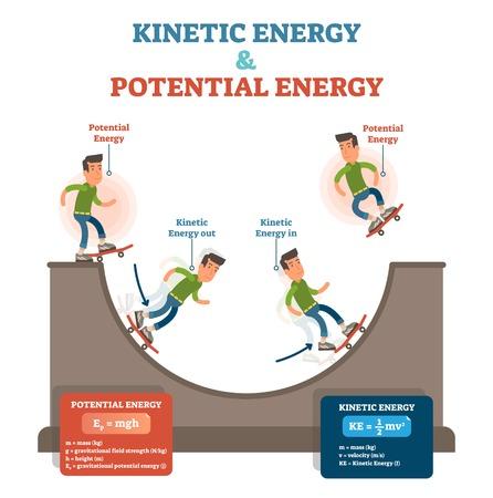 Energia kinetyczna i potencjalna, ilustracja wektorowa koncepcyjne prawa fizyki, plakat edukacyjny z poruszającym się deskorolkarzem i rampą.