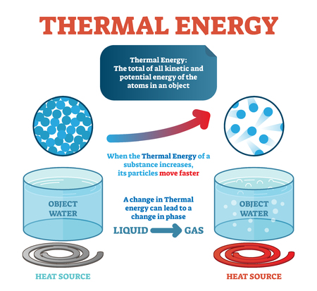 Thermal energy physics definition, example with water and kinetic energy moving particles generating heat.
