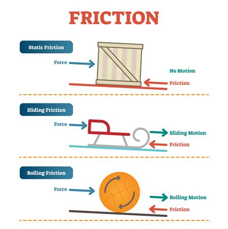 Física de fricción estática, deslizante y rodante, cartel de diagrama de ilustración vectorial con ejemplos simples. Información educacional.