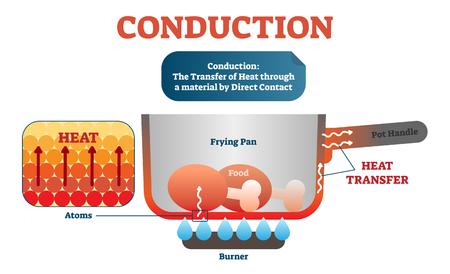 Diagrama de física de conducción, esquema de ilustración vectorial. Átomos en movimiento que transfieren calor en el material por contacto directo. Ejemplo con sartén y quemador.