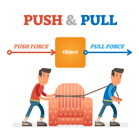 Ilustración de vector de fuerza de empuje y tracción. Concepto de fuerza, movimiento y fricción. Ciencia fácil para niños. Escena ilustrada educativa.