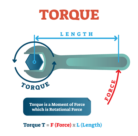 Torque physics example diagram, mechanical vector illustration poster. Rotational force mathematical equation with geometrical drawing. Vettoriali