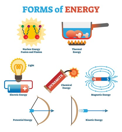 Forms of energy collection, simple physics concept vector illustration poster with nuclear, thermal, electric, chemical, magnetic and kinetic forces. Science infographic elements.