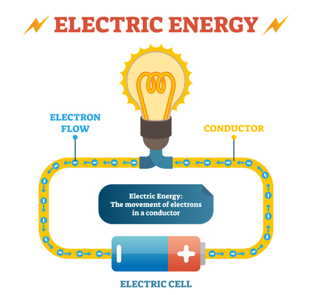 Electric energy physics definition vector illustration educational poster, closed electrical circuit with electron flow in conductor, electric cell and light bulb. Basic electricity principle. 스톡 콘텐츠 - 101621125