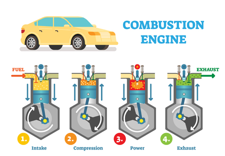 Combustion engine technical vector illustration diagram with fuel intake, compression, explosion and exhaust stages in cylinder. Automotive mechanics, working piston scheme poster. Vektoros illusztráció