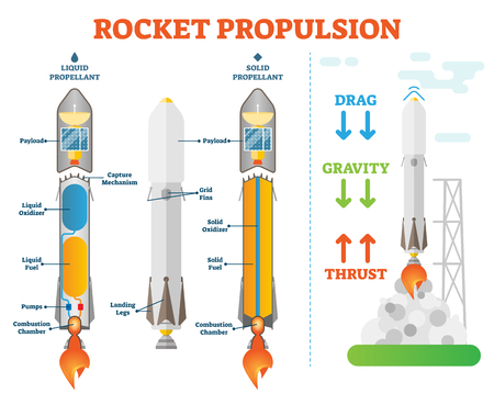 Rocket propulsion, space engineering vector illustration technical diagram scheme. Liquid propellant and solid propellant examples.Take off physics forces.Space shuttle technical construction. Illusztráció