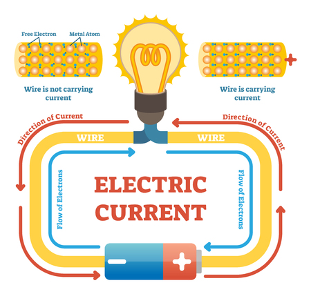 Electric current concept example vector illustration, electrical circuit diagram with light bulb and energy source. Educational physics poster. Free electrons and metal atoms movement in wire.